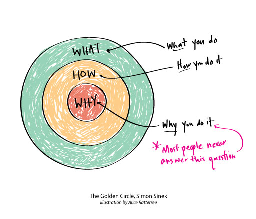 GoldenCircle_diagram
