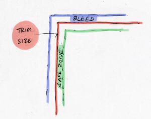 bleed and trim graphic
